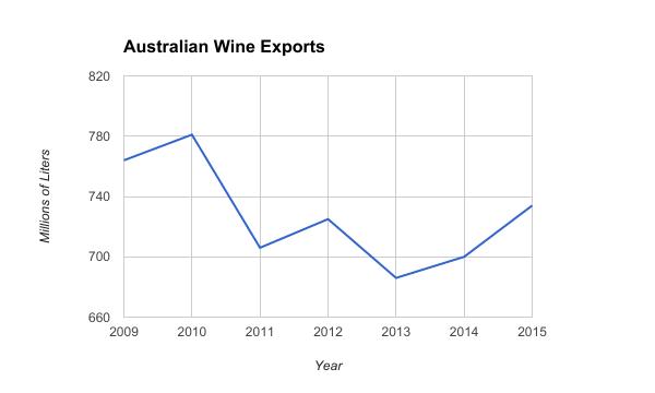 Australian Wine Exports 2009 to 2015
